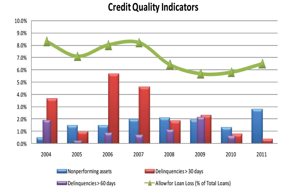 Credit Quality Indicators