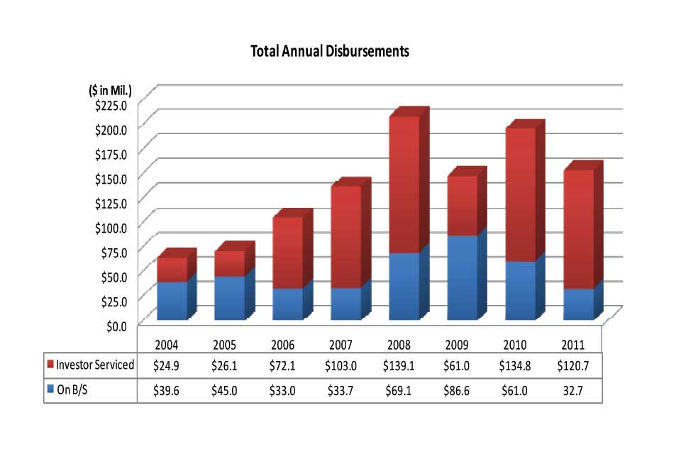 Total Annual Disbursements